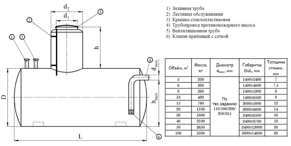 rezervuary i emkosti plastik 3 Резервуары и емкости (пластик)