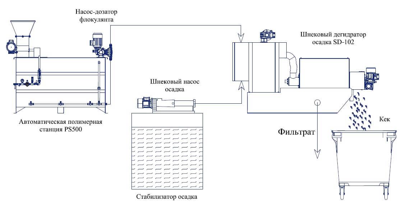 sistema mehanicheskogo obezvozhivanija osadka2 Система механического обезвоживания осадка