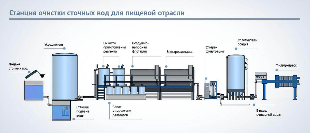 stancija ochistki stochnyh vod dlja pischevyh predprijatiy Отстойники для воды