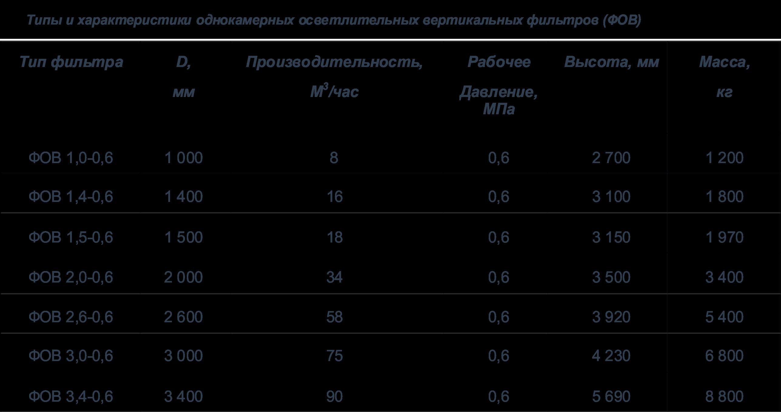 1 1 Фильтры напорные и самотечные (ФОВ, ФИП, ФСУ)