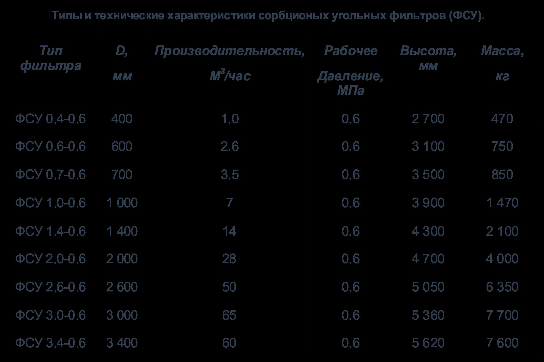 2 1 Фильтры напорные и самотечные (ФОВ, ФИП, ФСУ)