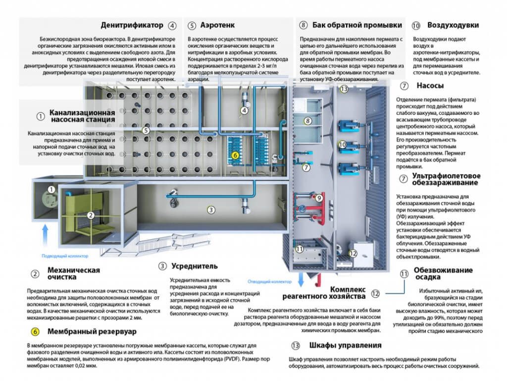 biologicheskaja ochistka hozjajstvenno bytovyh stochnyh vod Очистные сооружения для столовой