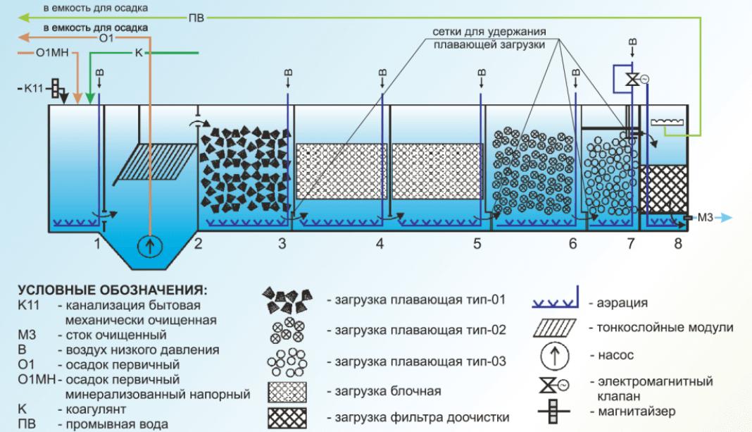 bloki biologicheskoj zagruzki 10 1 БиоБлок (ББ)