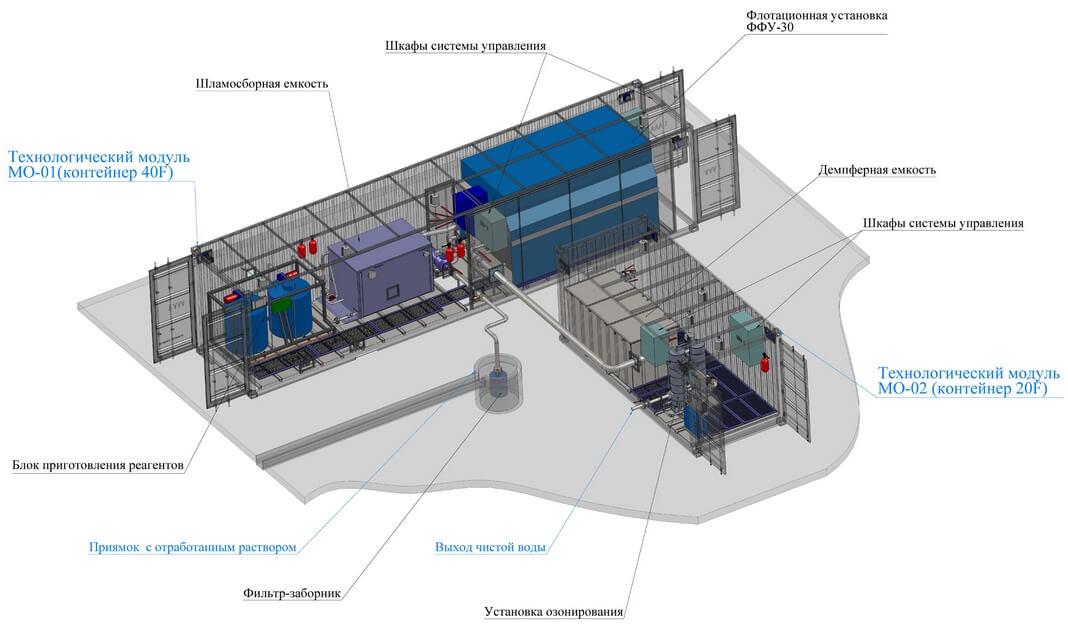 flotacionnye sistemy 2 Флокуляторы