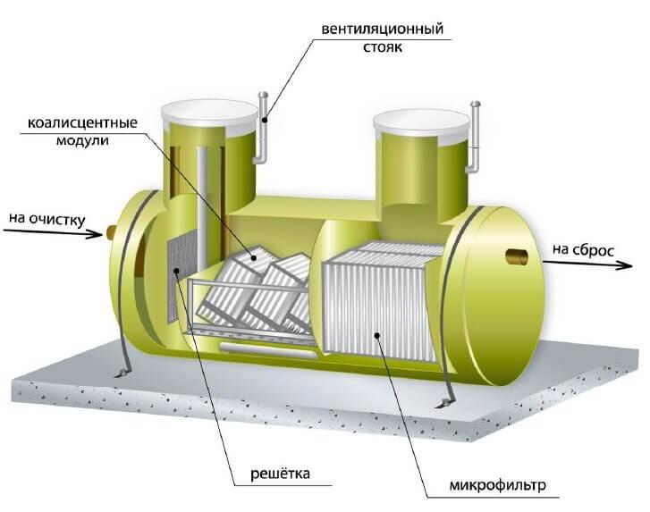 koalescentnye moduli zagruzki biofiltrov 2 Коалесцентные модули (загрузки биофильтров)
