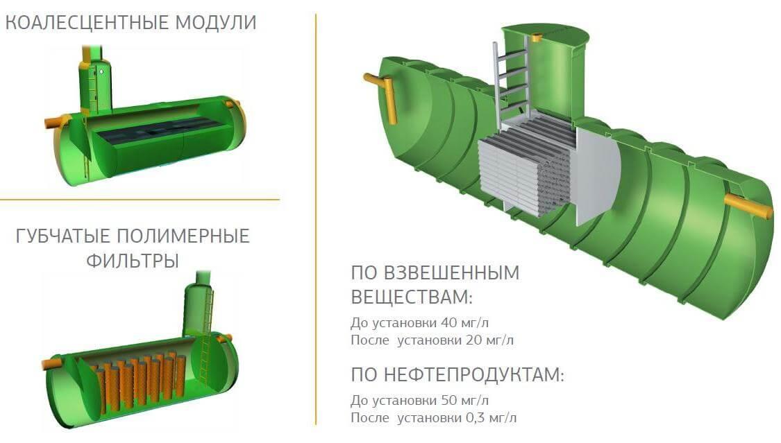 koalescentnye moduli zagruzki biofiltrov Коалесцентные модули (загрузки биофильтров)