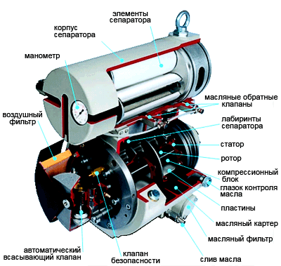 kompressor rotorno plastinchatyj 6 Компрессор роторно пластинчатый