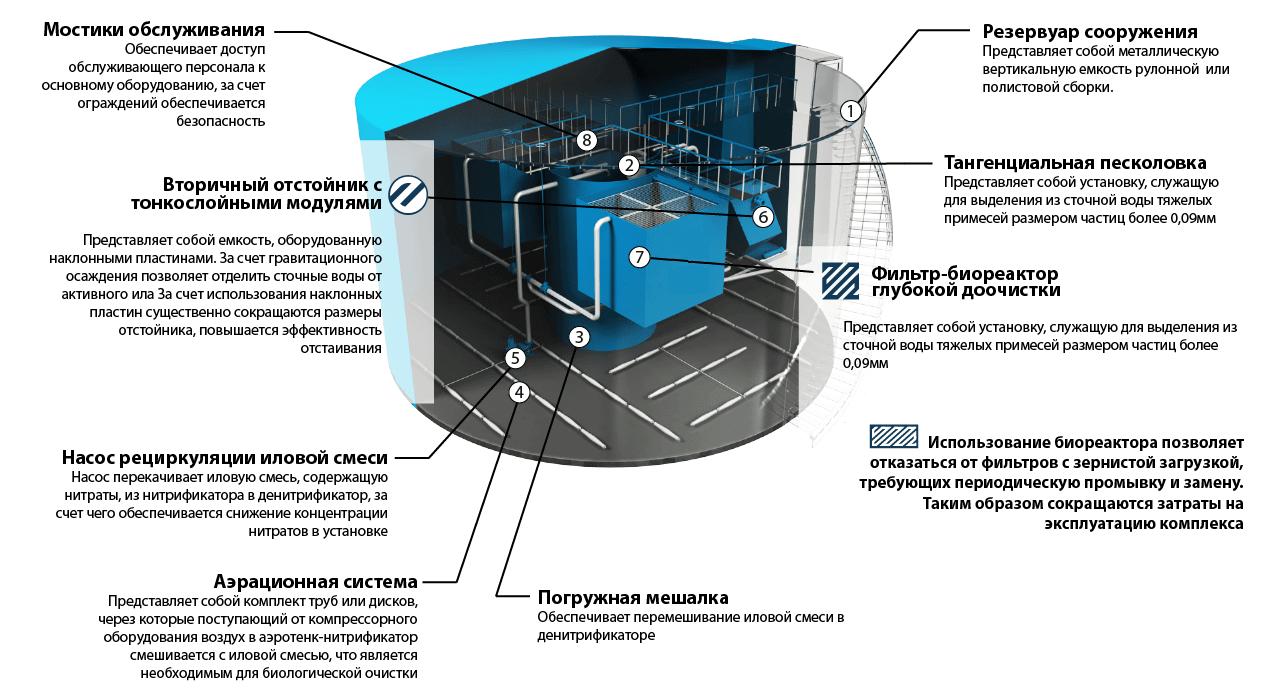 nazemnye stancii rezervuarnogo tipa2 Наземные станции блочно модульного типа