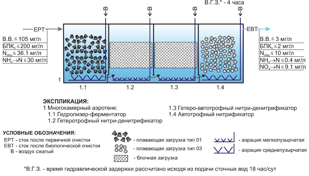 plavajushhaja biozagruzka tehvodpolimer БиоБлок (ББ)