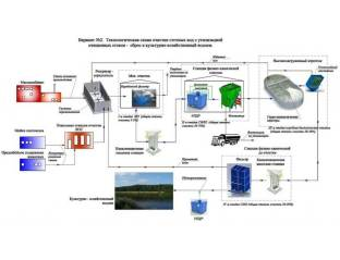 promyshlennye stochnye vody shema 2 Очистные сооружения для малого населенного пункта