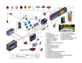 promyshlennye stochnye vody shema Очистные сооружения для трансформаторного завода