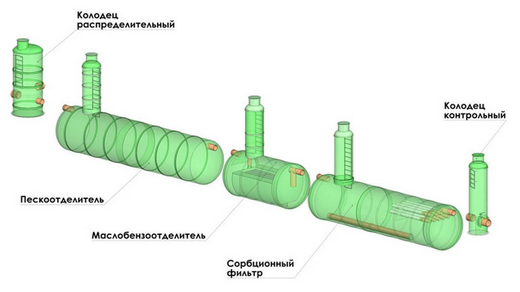 raspredelitelnye kolodcy shema 10 Контрольные колодцы