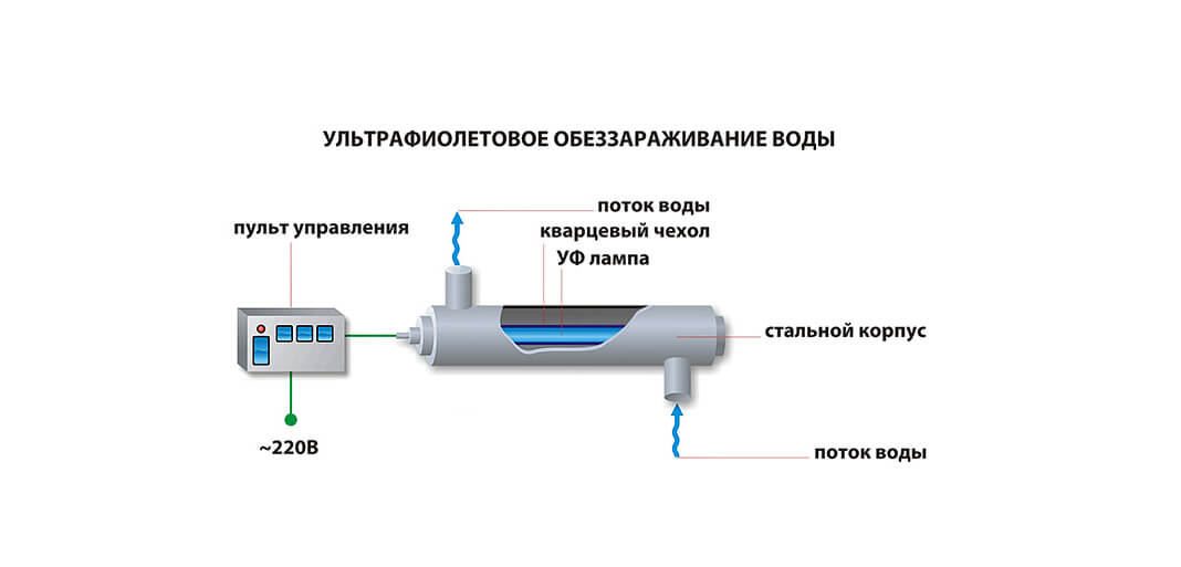 sistemy uf obezzarazhivanija 1 Системы УФ обеззараживания
