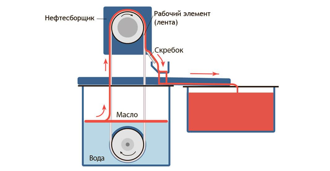 skimmery dlja ochistki zhidkosti ot nefteproduktov masel zhirov. 222 Скиммеры для очистки жидкости от нефтепродуктов, масел, жиров.