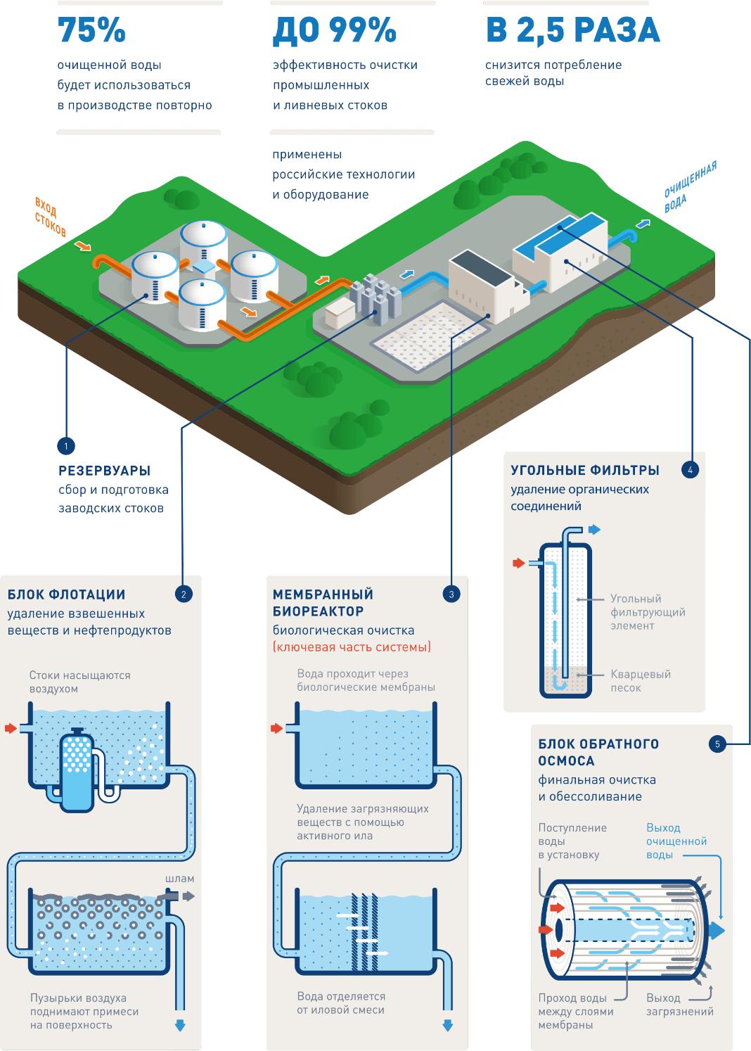 solutionsss 1 2 Очистные сооружения для трубного завода