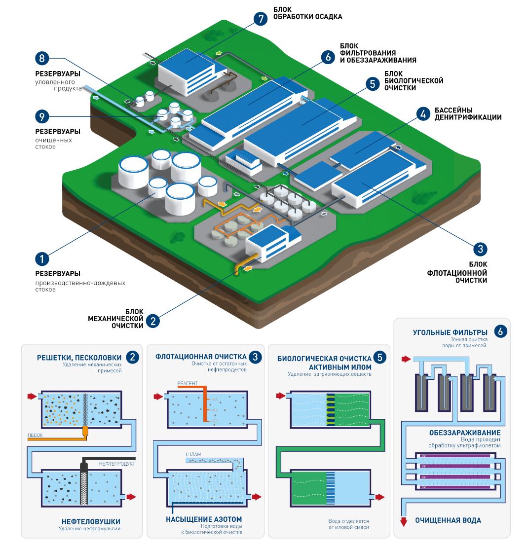 solutionsss 1 Очистные сооружения для АЗС и нефтебаз
