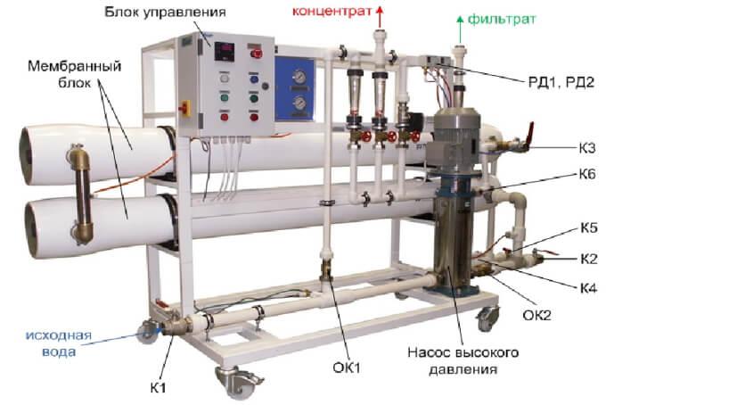 ustanovki filtracii i predpodgotovki 3 Промышленные установки обратного осмоса