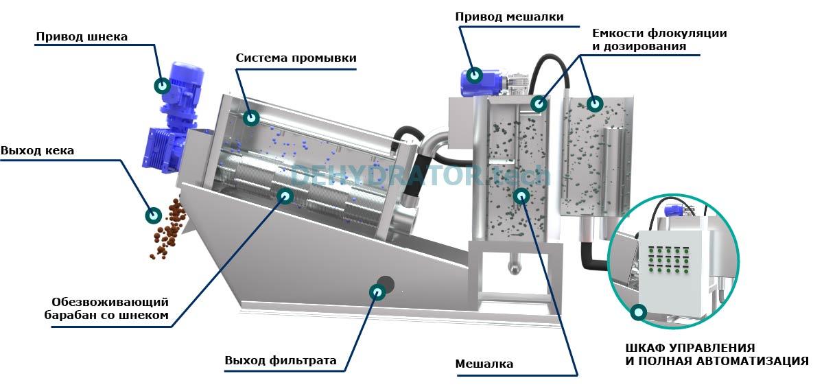 dehydrator.tech index 56 Шнековые обезвоживатели осадка TURAN
